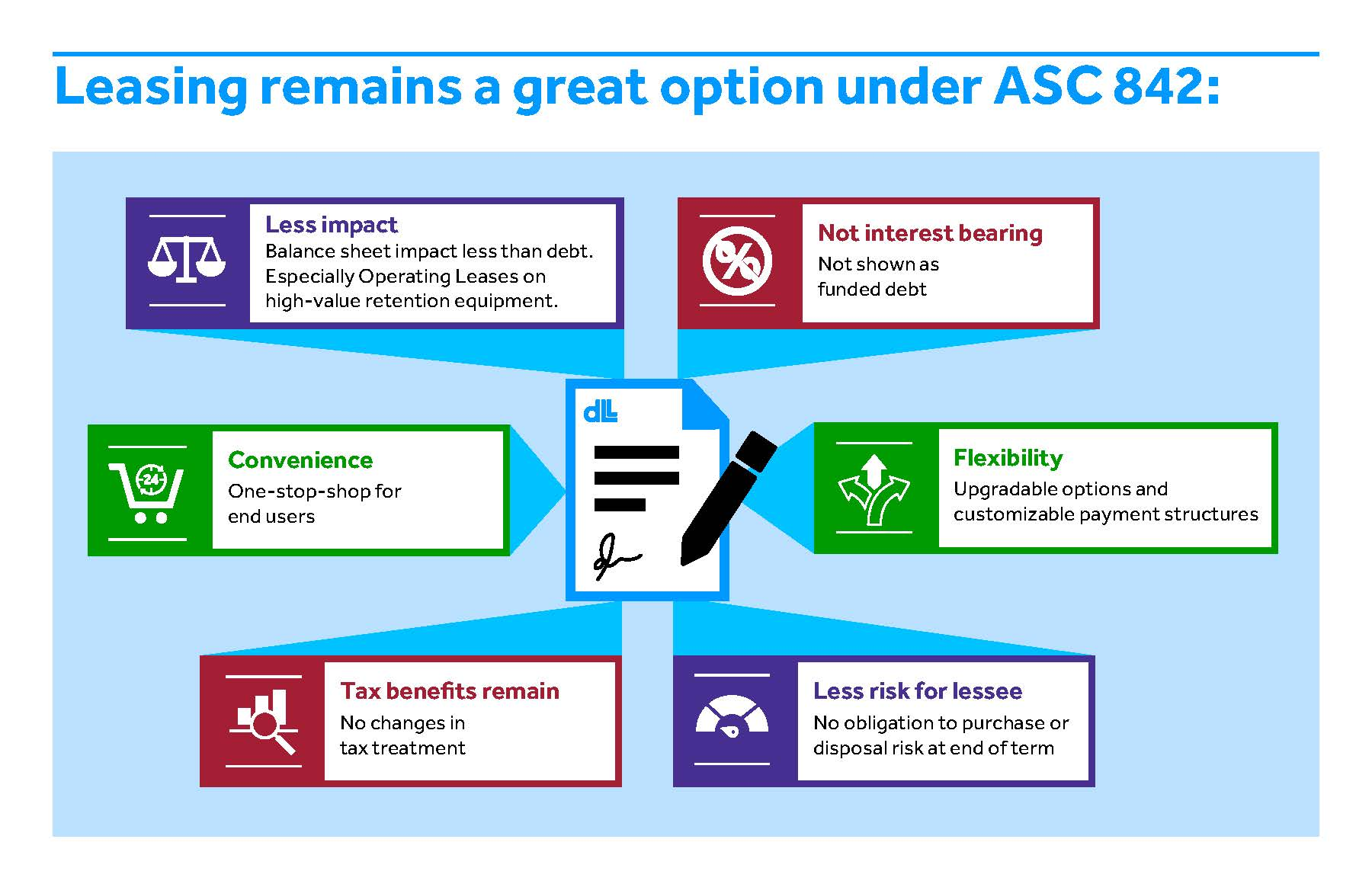 Leasing remains a great option under ASC 842