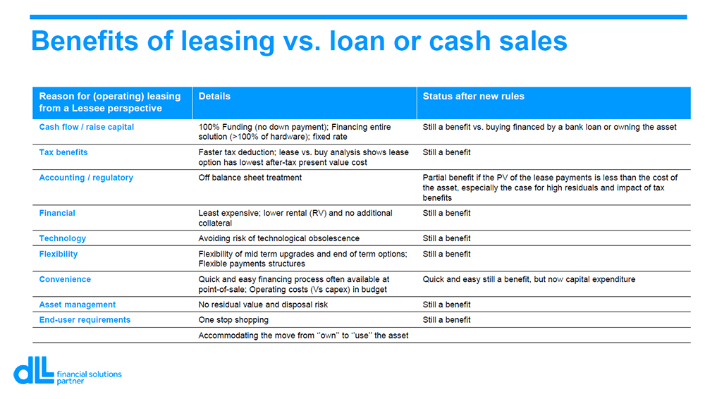 Benefits of leasing versus loan or cash sales