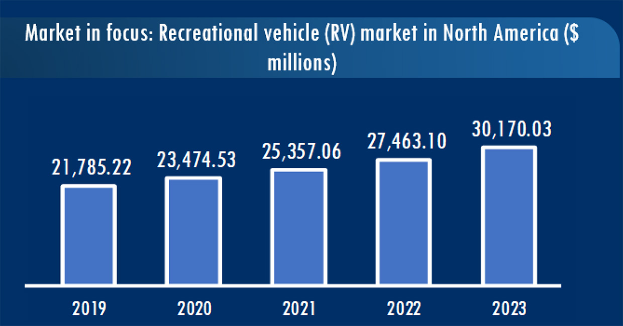 Graphic of the RV market in North America in millions